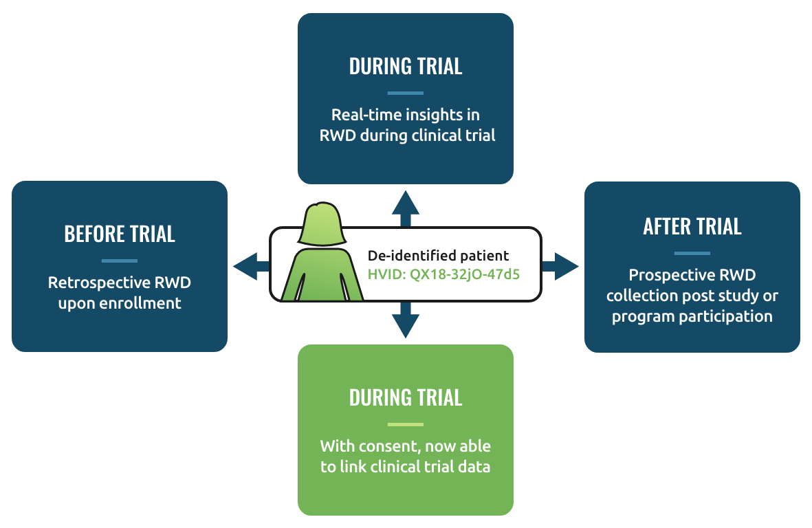 Clinical Trial Chart