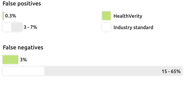 HealthVerity Accuracy Chart