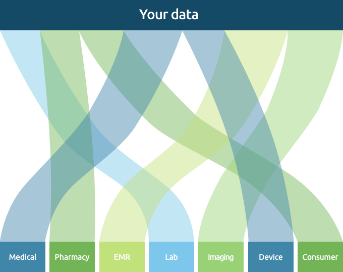 HealthVerity Marketplace Data Chart